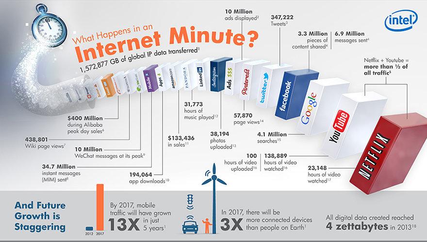 Denne infografikken fra Intel viser mengden informasjon i løpet av ett internetminutt.